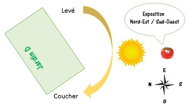 plan de jardin orientation jardin JD