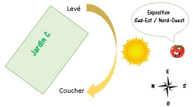 plan de jardin orientation JC