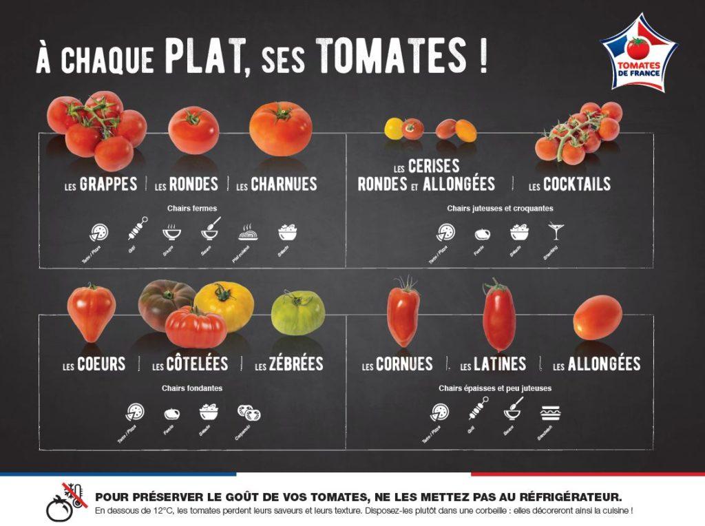 tableau des utilisations des tomates pour choisir les variétés de tomates