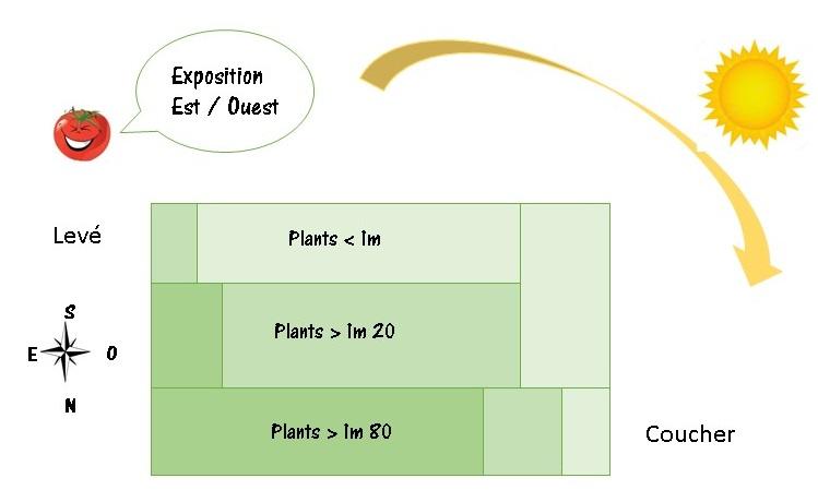 exposition pour réaliser un plan de jardin