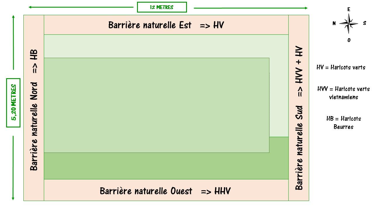 plan de la barrière naturelle