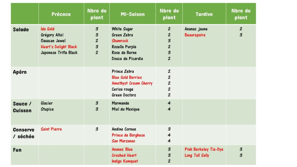liste des variétés de tomates avec le nbre